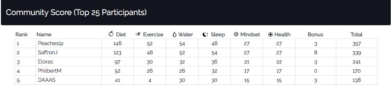 Community Score